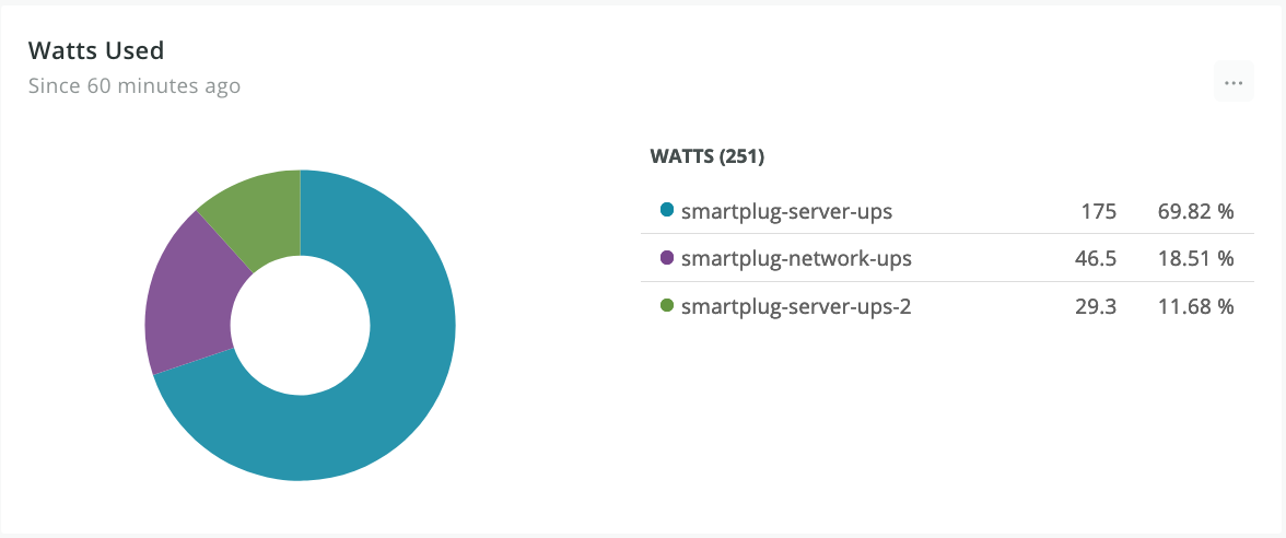 A pie chart showing power usage in watts for smart plugs. The lion's share of the usage is smartplug-server-ups